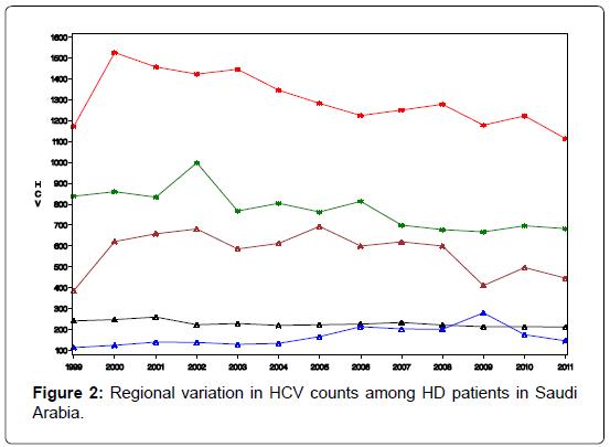 epidemiology-Regional-variation