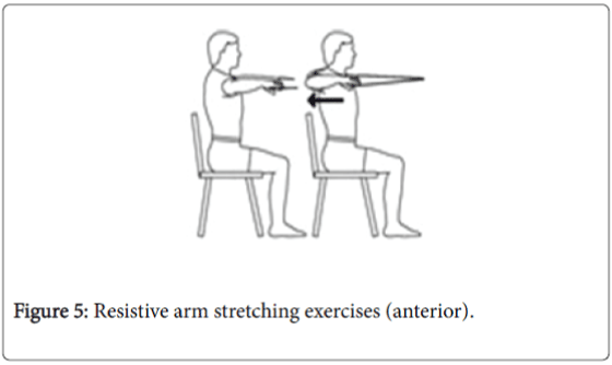 epidemiology-Resistive-arm-stretching