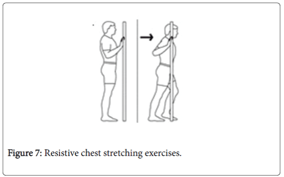 epidemiology-Resistive-chest-stretching