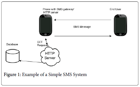 epidemiology-Simple-SMS