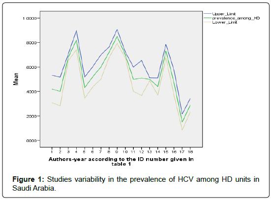 epidemiology-Studies-variability