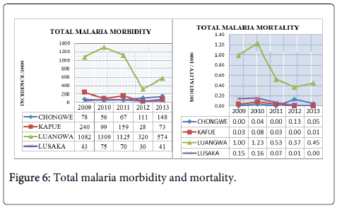 epidemiology-Total-malaria
