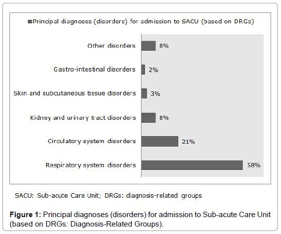 epidemiology-admission-Sub-acute
