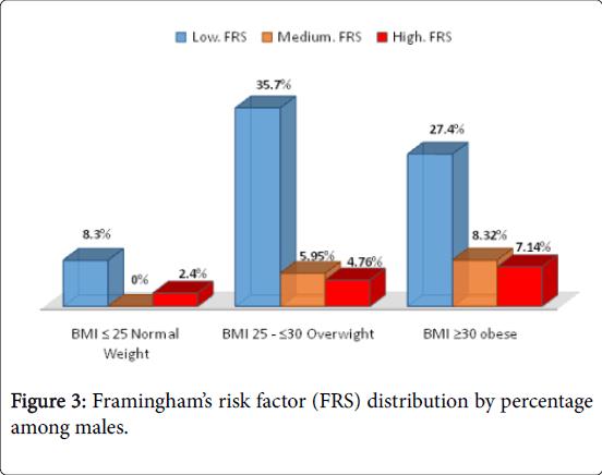 epidemiology-among-males