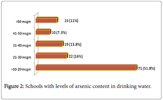 epidemiology-arsenic-content-drinking-water