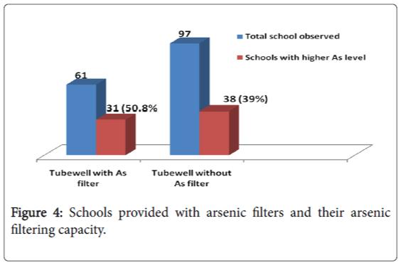 epidemiology-arsenic-filtering-capacity