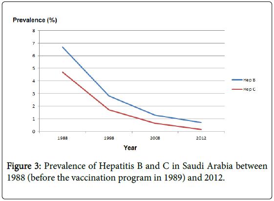 epidemiology-before-vaccination-program