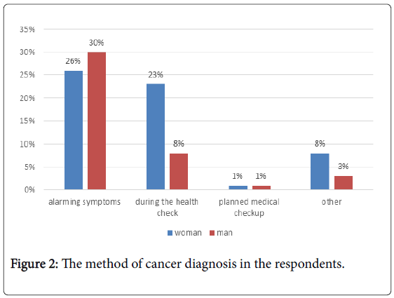 epidemiology-cancer-diagnosis