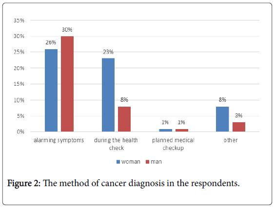 epidemiology-cancer-diagnosis