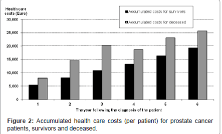 epidemiology-care-costs