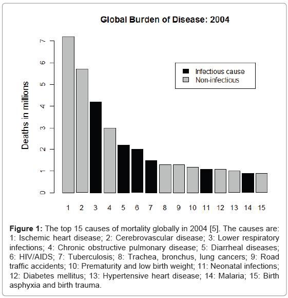 epidemiology-causes-mortality-globally