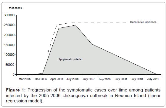 epidemiology-chikungunya-outbreak