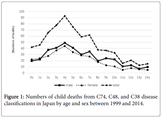 epidemiology-child-deaths