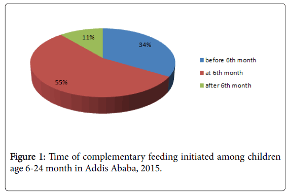 epidemiology-complementary-feeding-initiated