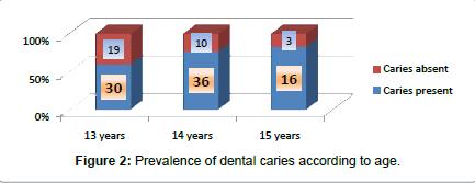 nuclearepidemiology-dental-caries