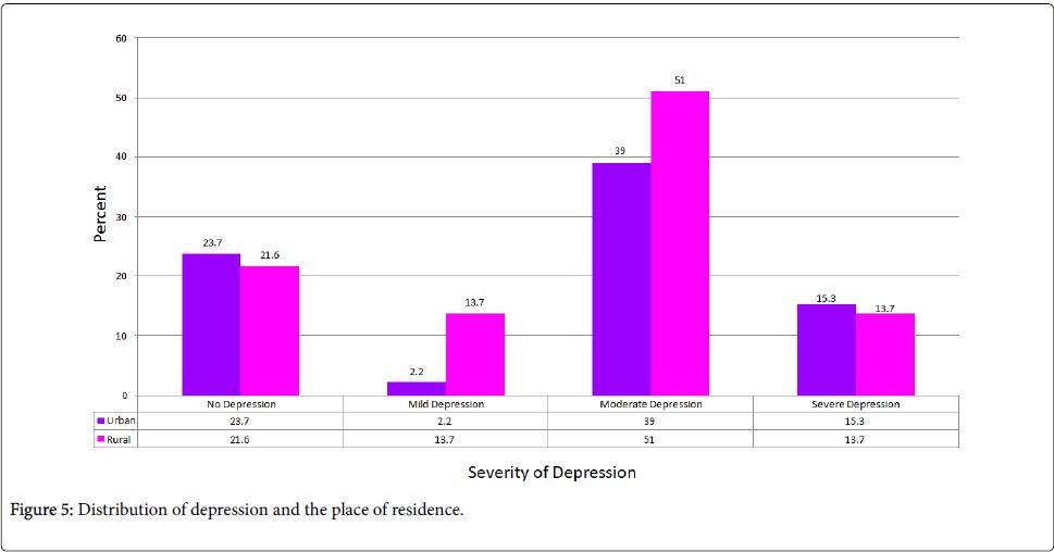epidemiology-depression-place-residence