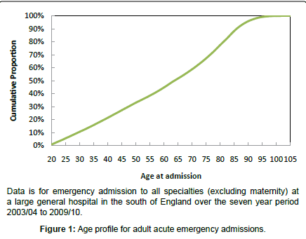 epidemiology-emergency-admissions