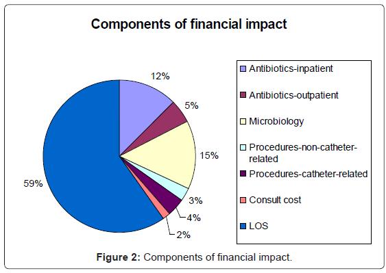 epidemiology-financial-impact