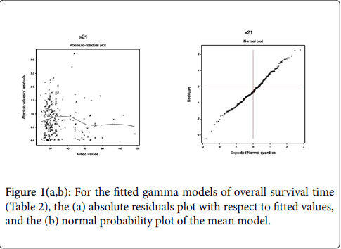 epidemiology-fitted-gamma