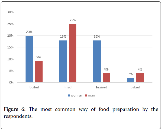 epidemiology-food-preparation