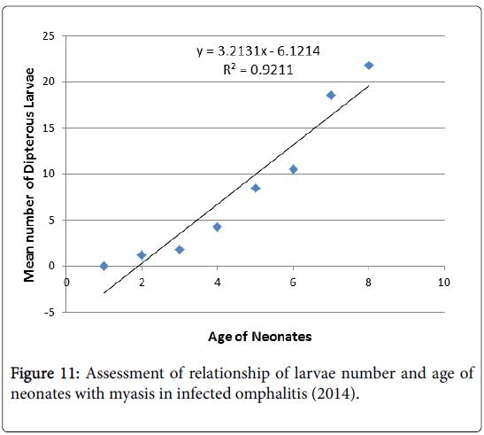epidemiology-infected-omphalitis