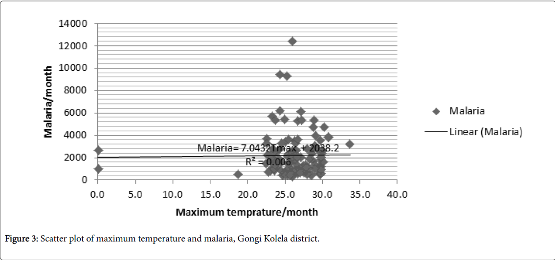epidemiology-maximum-temperature