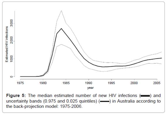 epidemiology-median-estimated-number