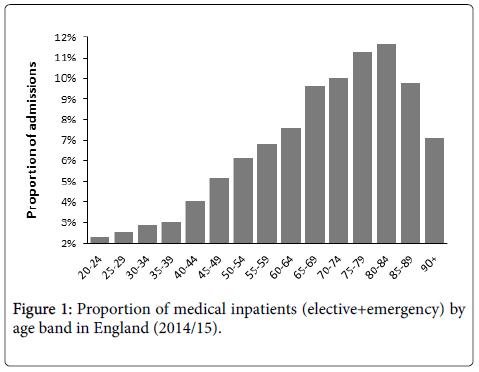 epidemiology-medical-inpatients