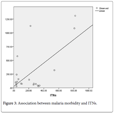 epidemiology-morbidity-ITNs