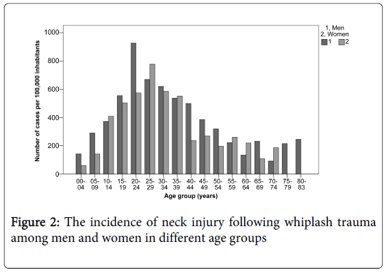 epidemiology-neck-injury