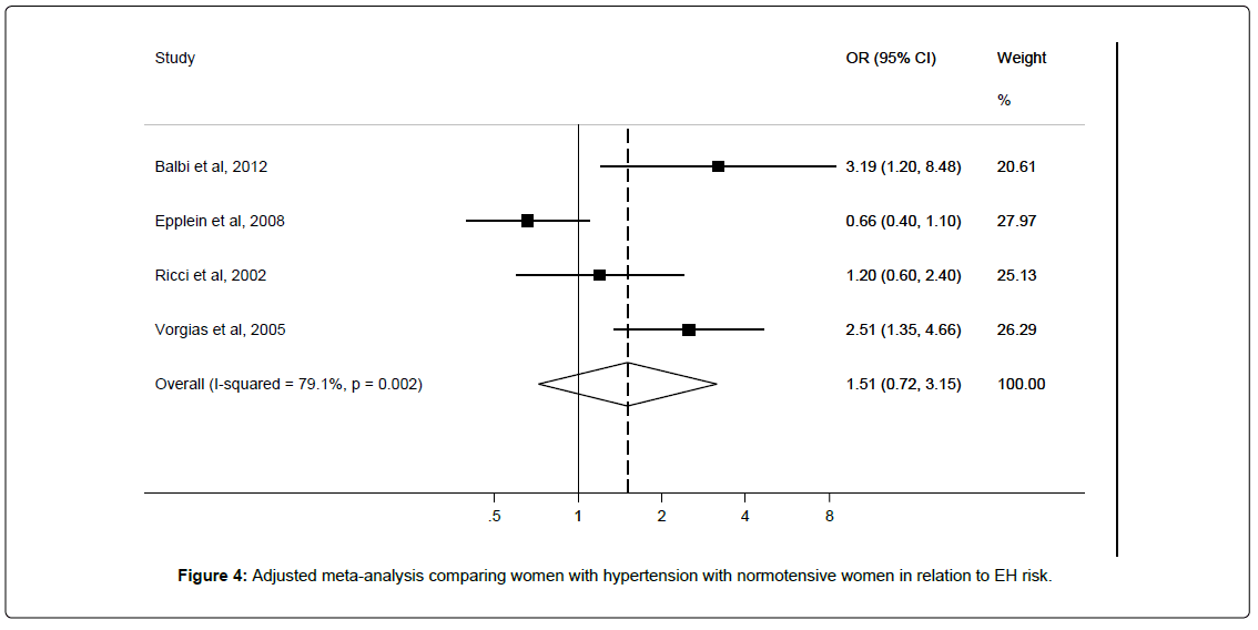 epidemiology-normotensive-women