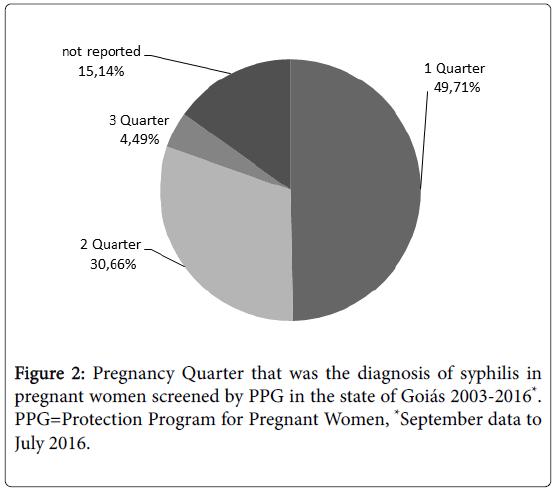 epidemiology-open-access-Pregnant-Quarter