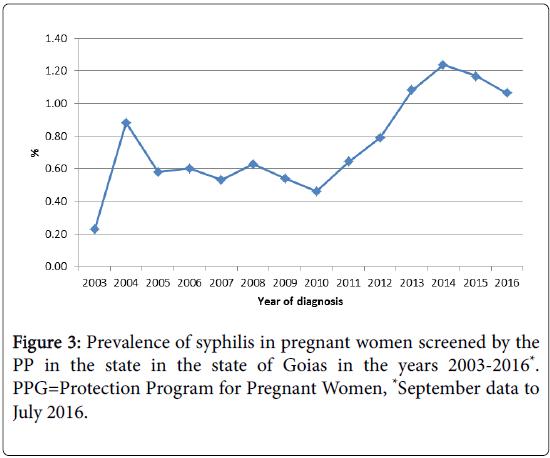 epidemiology-open-access-Pregnant-syphilis