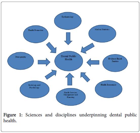 epidemiology-open-access-underpinning-dental