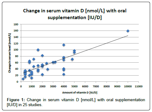 epidemiology-oral-supplementation
