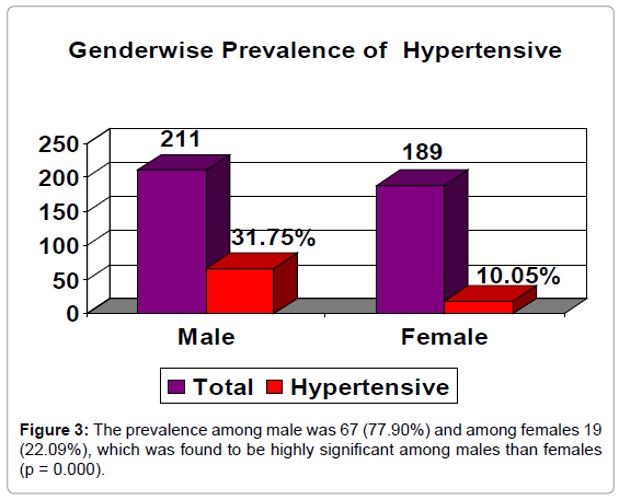 epidemiology-prevalence-among-male