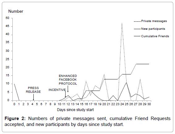 epidemiology-private-messages-sent
