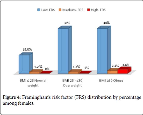 epidemiology-risk-factor