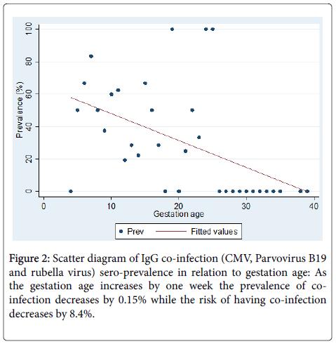 epidemiology-sero-prevalence