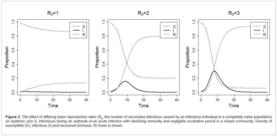 epidemiology-sterilizing-immunity-negligible