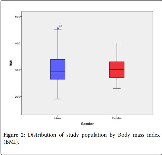 epidemiology-study-population