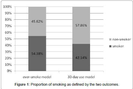 epidemiology-two-outcomes