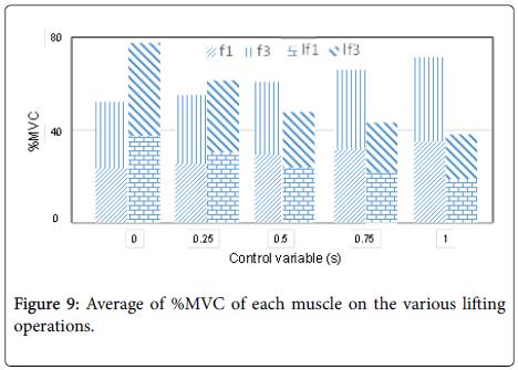 ergonomics-Average-each-muscle