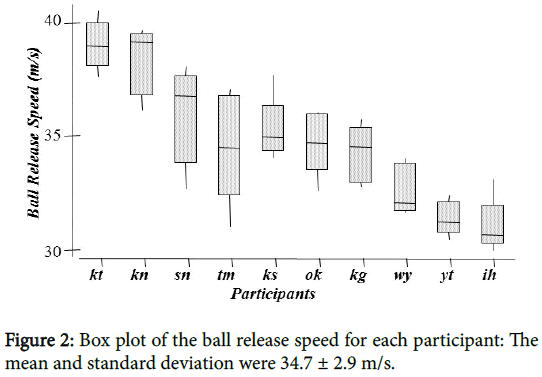 ergonomics-Box-plot-ball-release