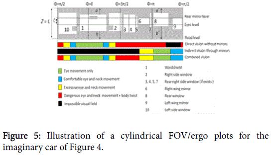 ergonomics-FOV-ergo-plots
