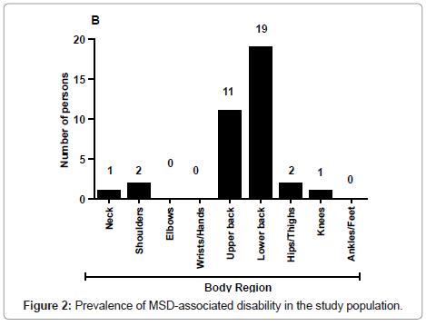 ergonomics-MSD-associated-disability
