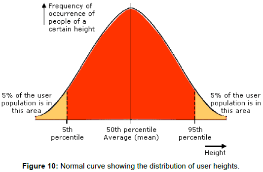 ergonomics-distribution-user-heights