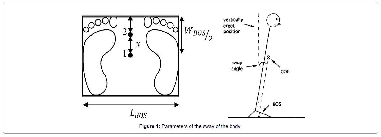 ergonomics-sway-body