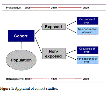 evidence-based-cohort-studies