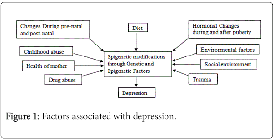 evidence-based-depression